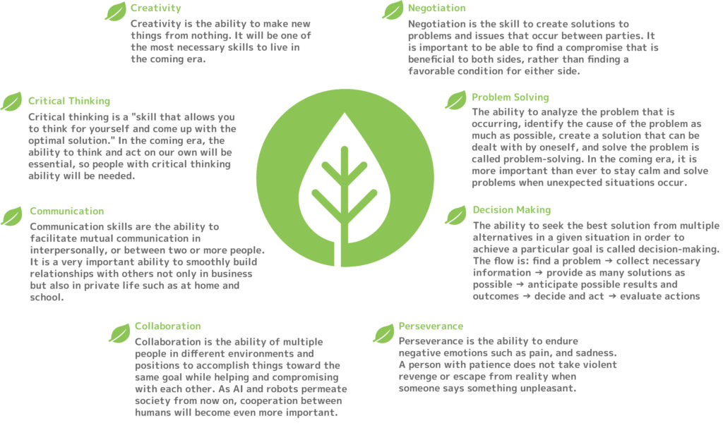 Eight non-cognitive skills